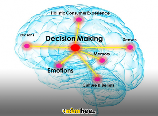 تفاوتهای مغز و رایانه و نحوه عملکرد مغز در ترغیب به خرید