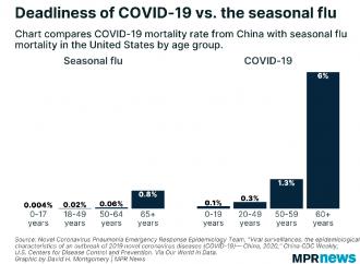 آمار تلفات از ویروس کرونا و آنفلوانزا